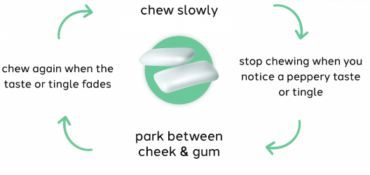 How to Use Nicotine Gum?
